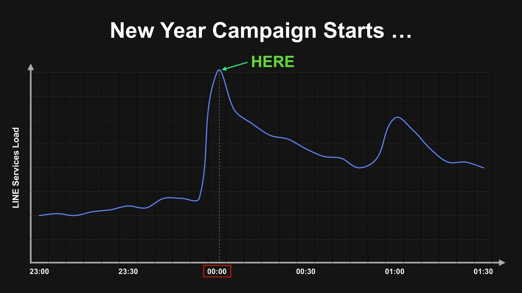 New Year Campaign Starts … HERE LINE Services L...