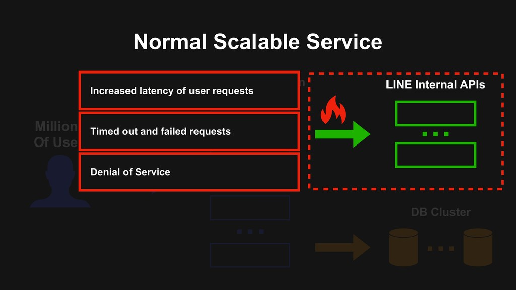 Normal Scalable Service Millions Of Users … New...