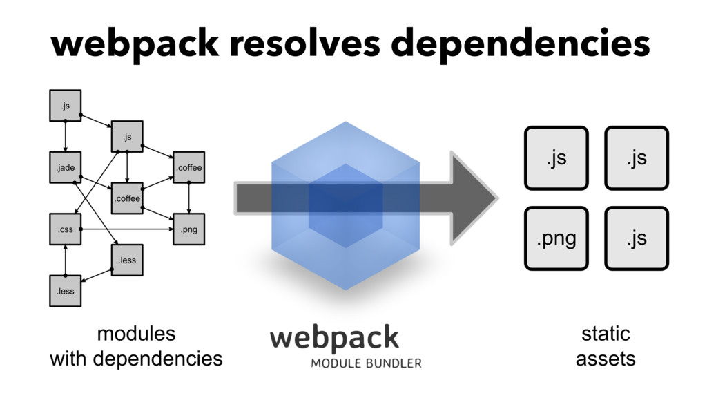 webpack resolves dependencies