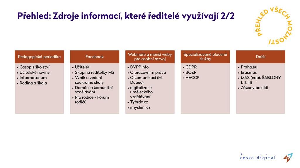 Přehled: Zdroje informací, které ředitelé využí...