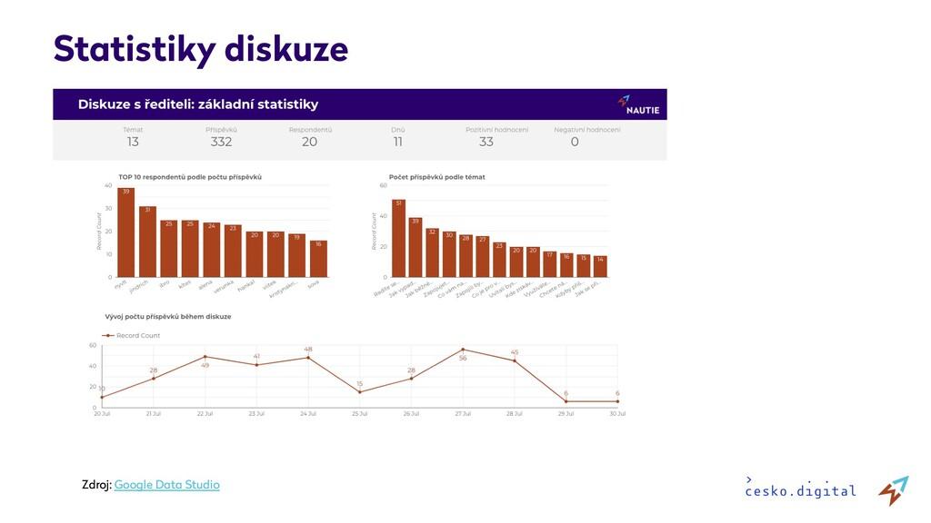 Statistiky diskuze Zdroj: Google Data Studio