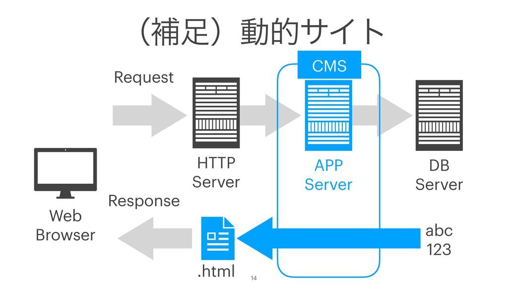 ʢิʣಈతαΠτ 14 abc 123 DB Server HTTP Server Resp...