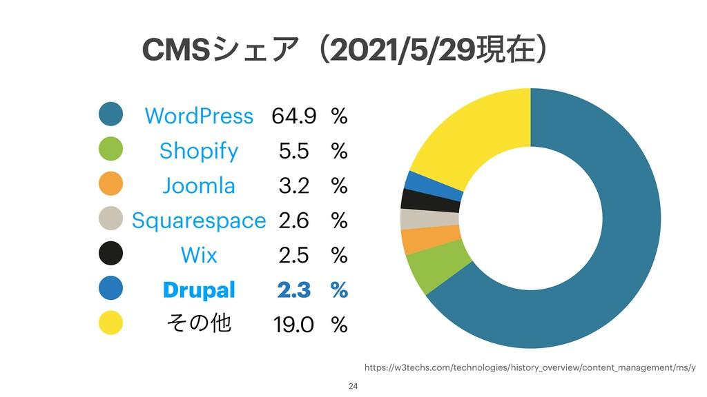 CMSγΣΞʢ2021/5/29ݱࡏʣ 24 ˔ WordPress 64.9 % ˔ Sho...