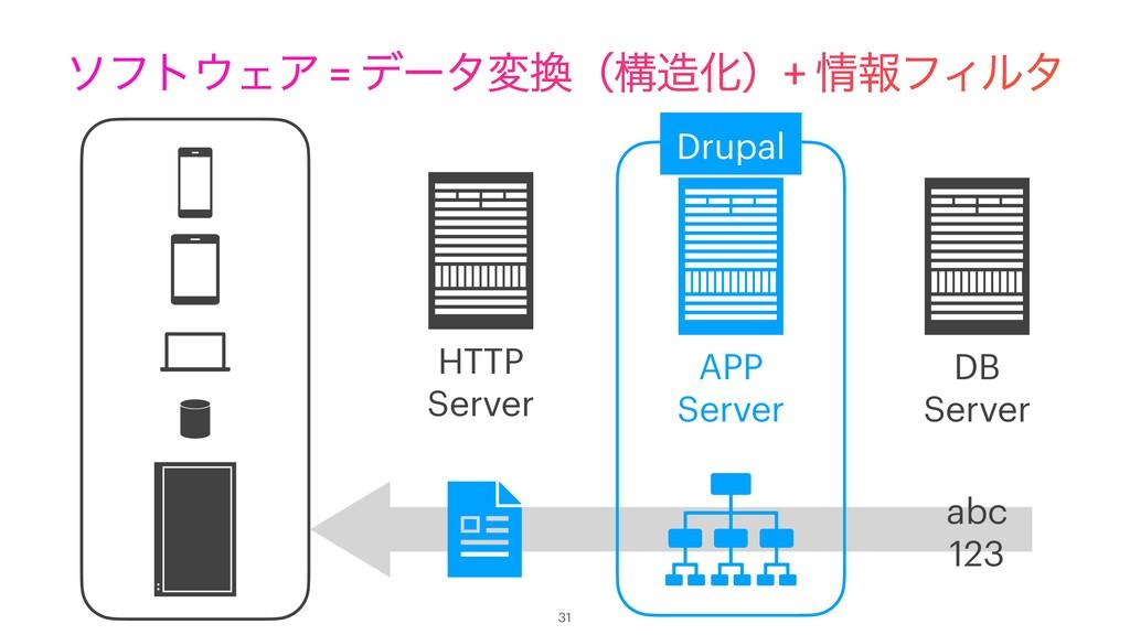 ιϑτΣΞ = σʔλมʢߏԽʣ+ ใϑΟϧλ 31 APP Server DB Se...