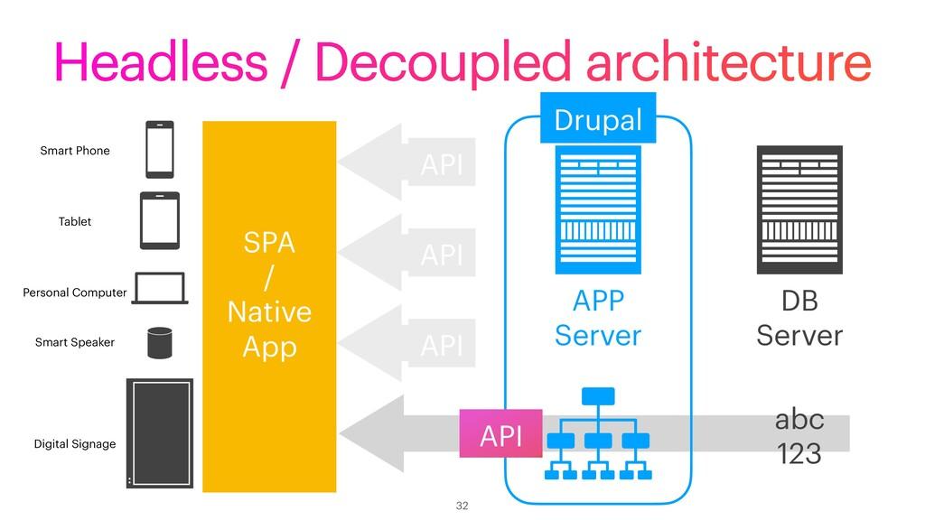 API API Headless / Decoupled architecture 32 Ta...