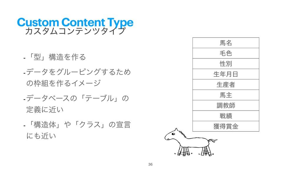 Custom Content Type -ʮܕʯߏΛ࡞Δ -σʔλΛάϧʔϐϯά͢ΔͨΊ ͷ...