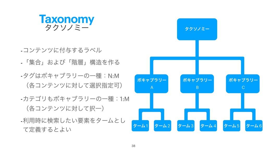 Taxonomy -ίϯςϯπʹ༩͢Δϥϕϧ -ʮू߹ʯ͓Αͼʮ֊ʯߏΛ࡞Δ -λάϘ...