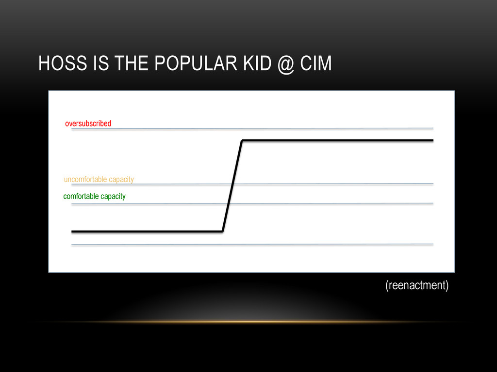 HOSS IS THE POPULAR KID @ CIM oversubscribed un...