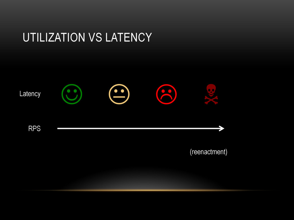 UTILIZATION VS LATENCY J K L N RPS Latency ...