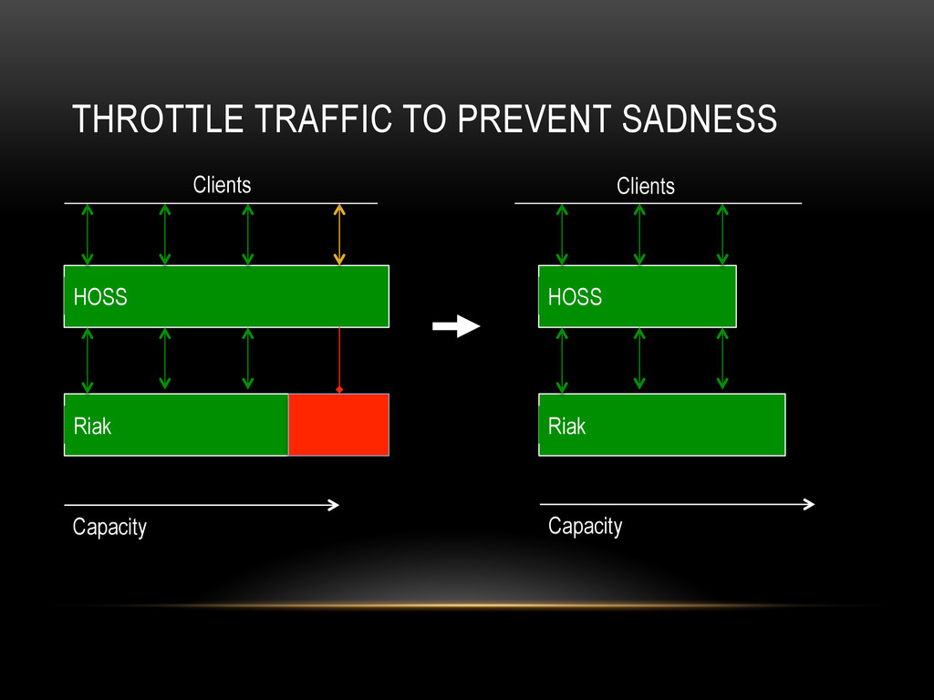 THROTTLE TRAFFIC TO PREVENT SADNESS Clients Ria...