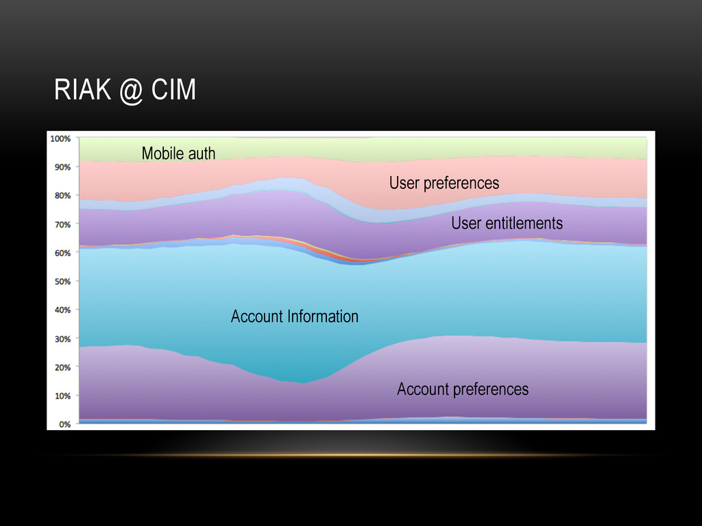 RIAK @ CIM Account Information Account preferen...