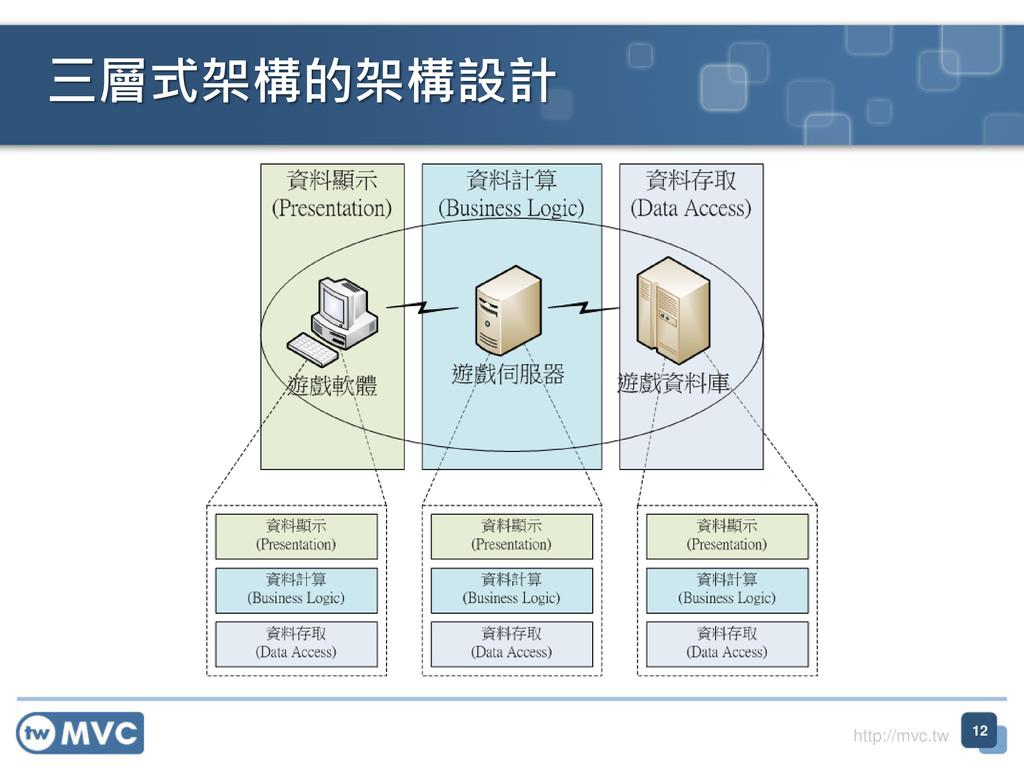 http://mvc.tw 三層式架構的架構設計 12