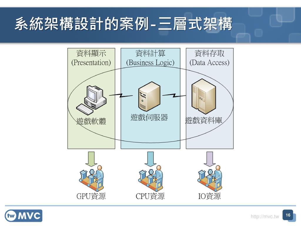 http://mvc.tw 系統架構設計的案例-三層式架構 16