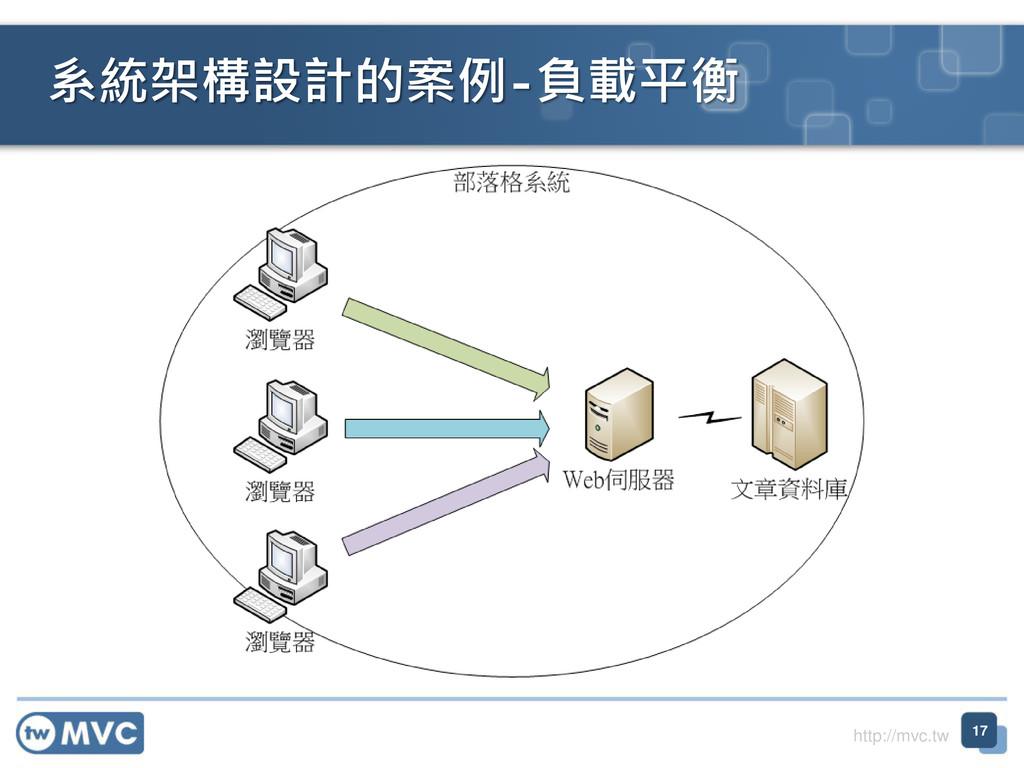 http://mvc.tw 系統架構設計的案例-負載平衡 17