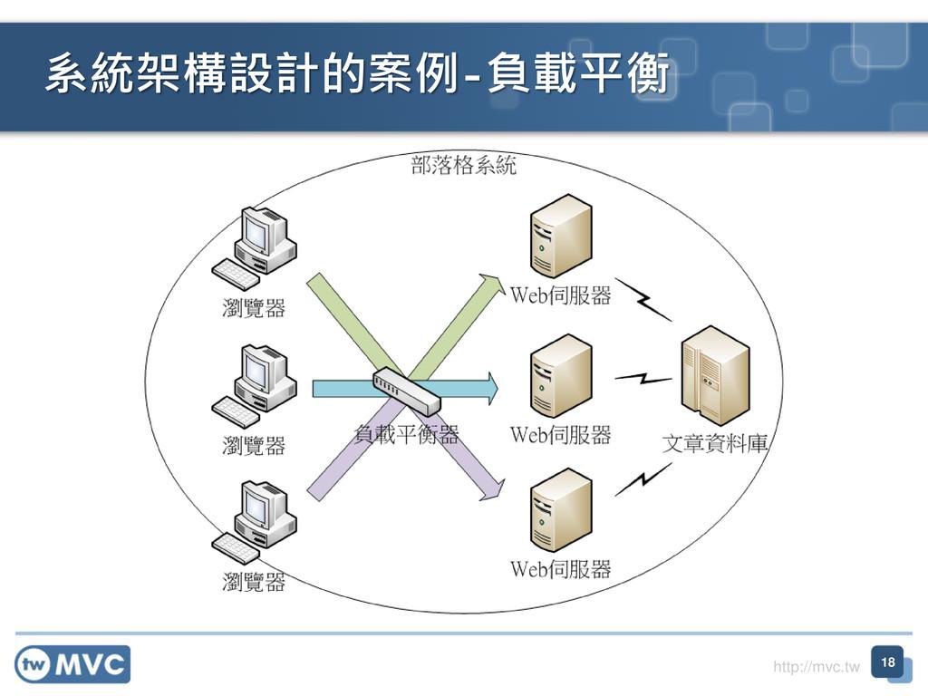 http://mvc.tw 系統架構設計的案例-負載平衡 18