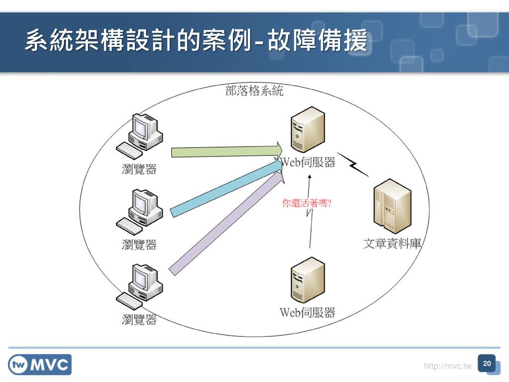 http://mvc.tw 系統架構設計的案例-故障備援 20