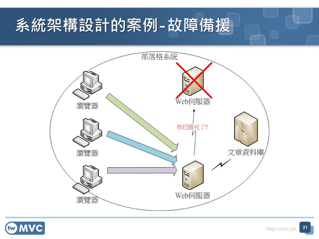 http://mvc.tw 系統架構設計的案例-故障備援 21