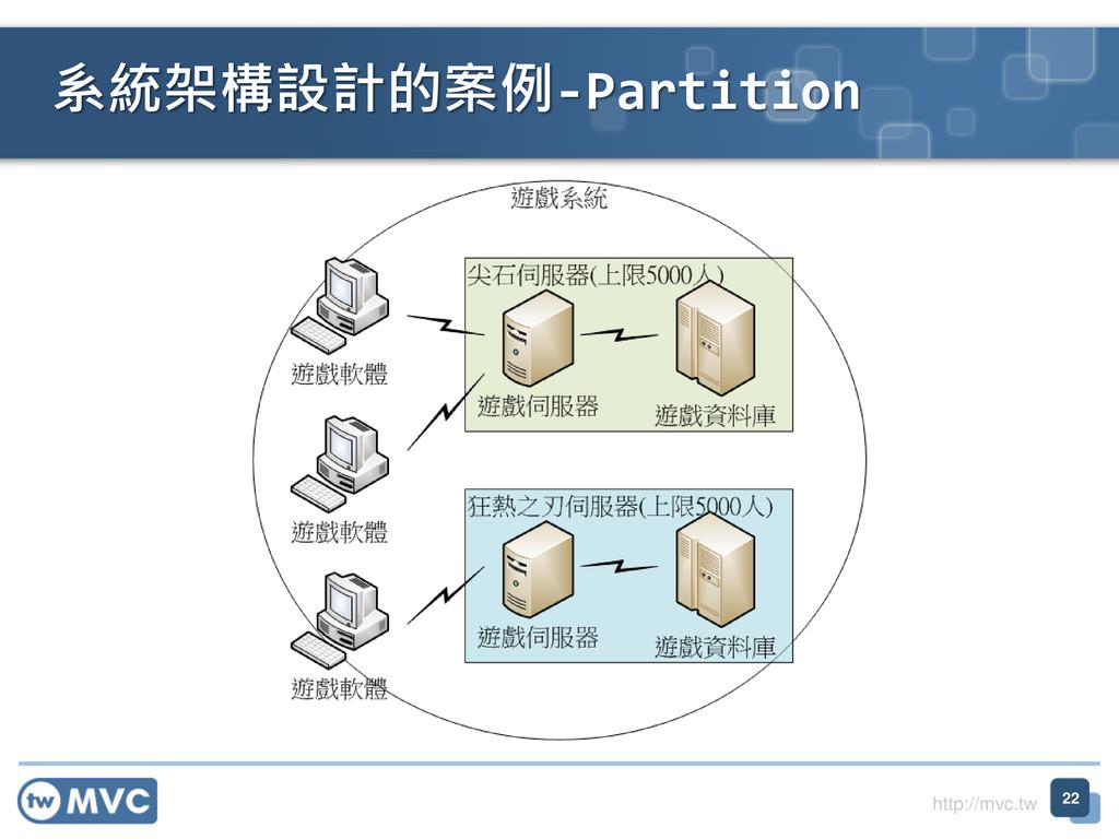 http://mvc.tw 系統架構設計的案例-Partition 22