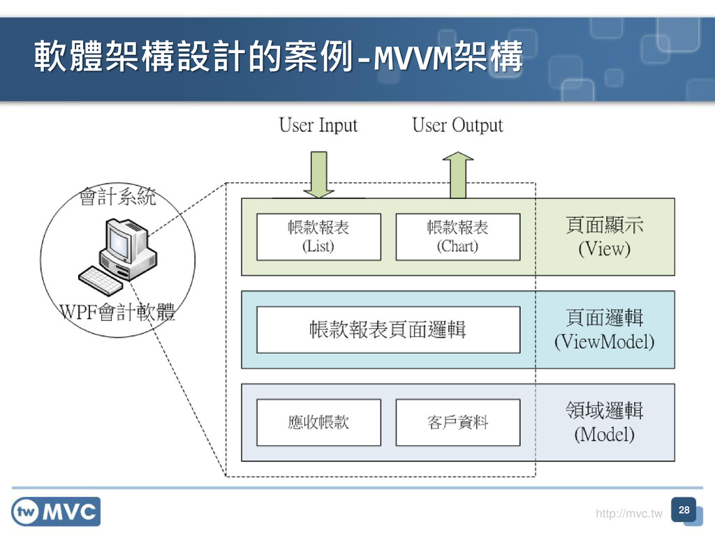 http://mvc.tw 軟體架構設計的案例-MVVM架構 28