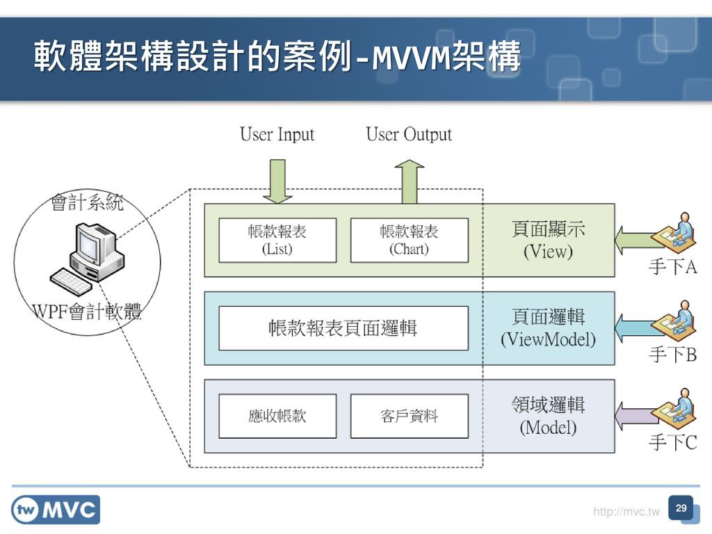 http://mvc.tw 軟體架構設計的案例-MVVM架構 29