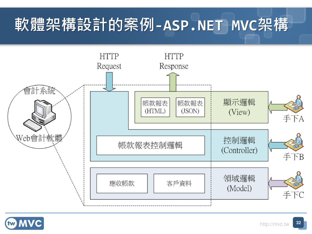 http://mvc.tw 軟體架構設計的案例-ASP.NET MVC架構 32