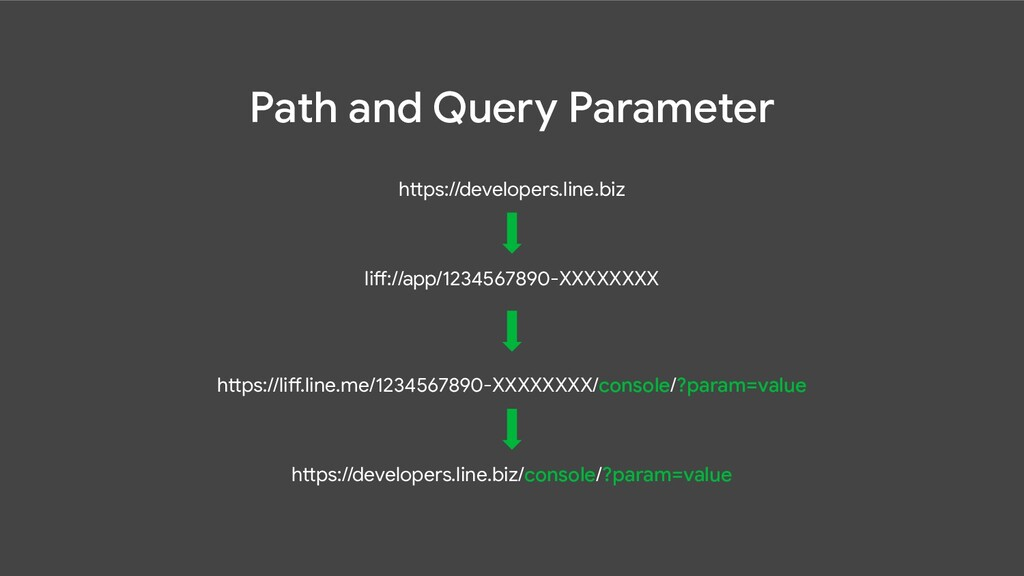 Path and Query Parameter https://developers.lin...