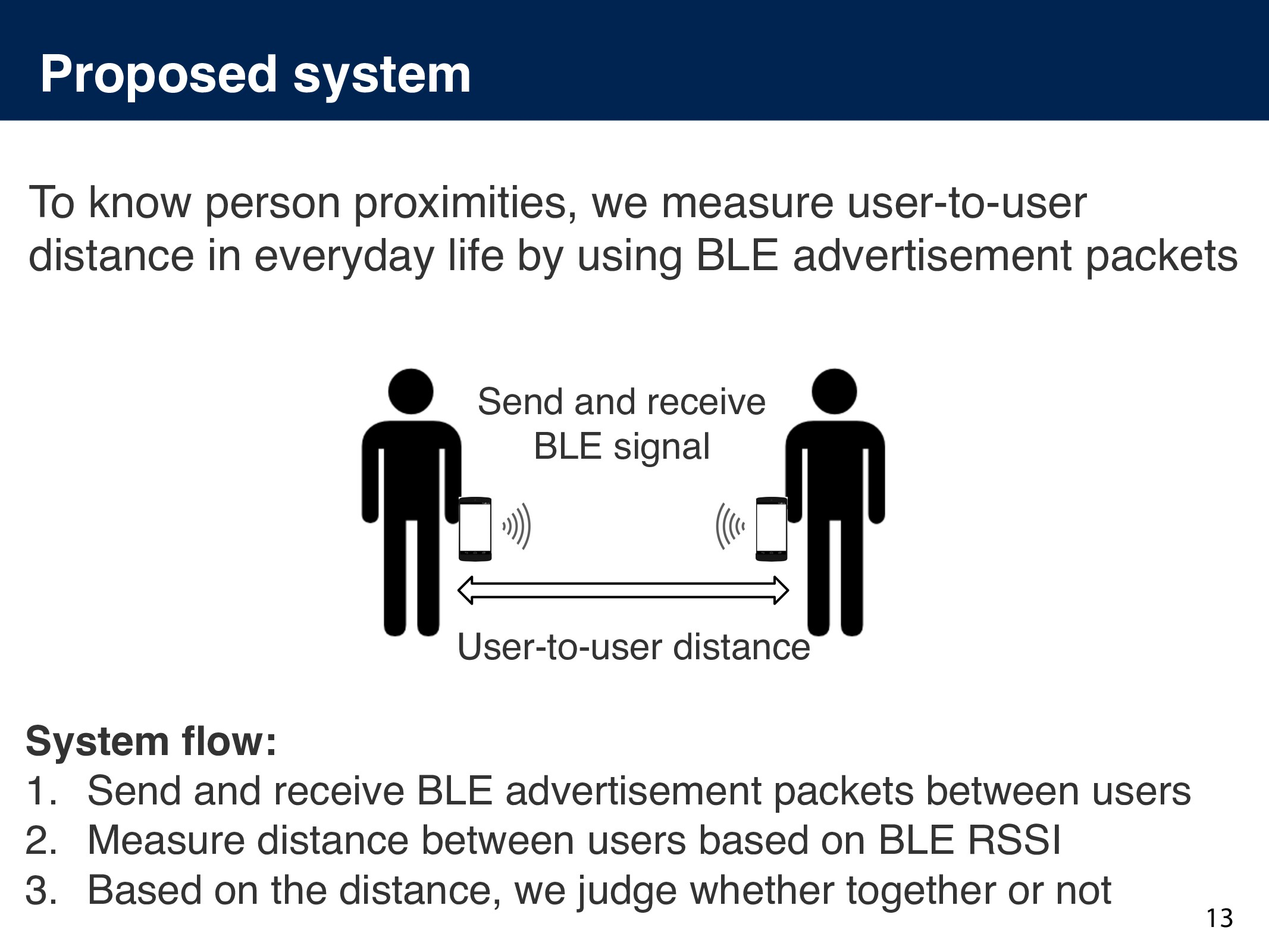 Proposed system 13 To know person proximities, ...