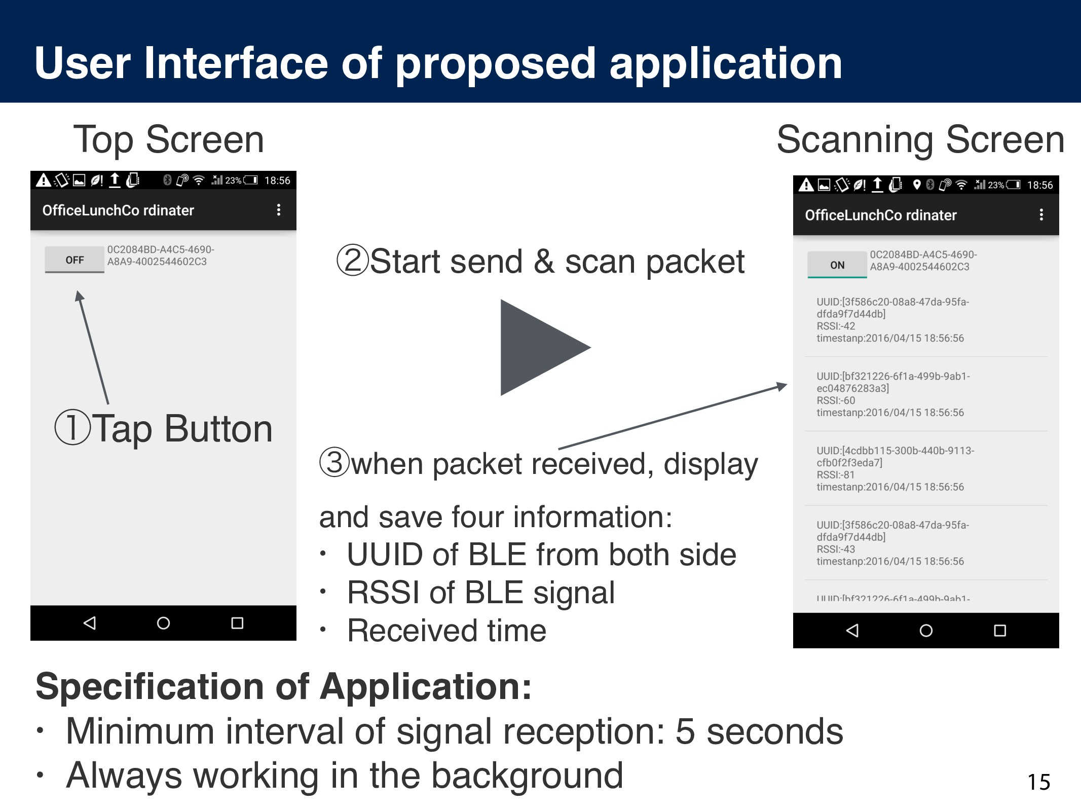 User Interface of proposed application 15 Speci...