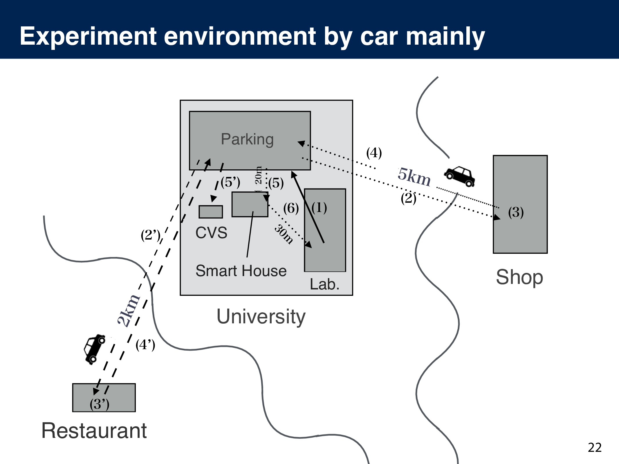 Experiment environment by car mainly 22     ...