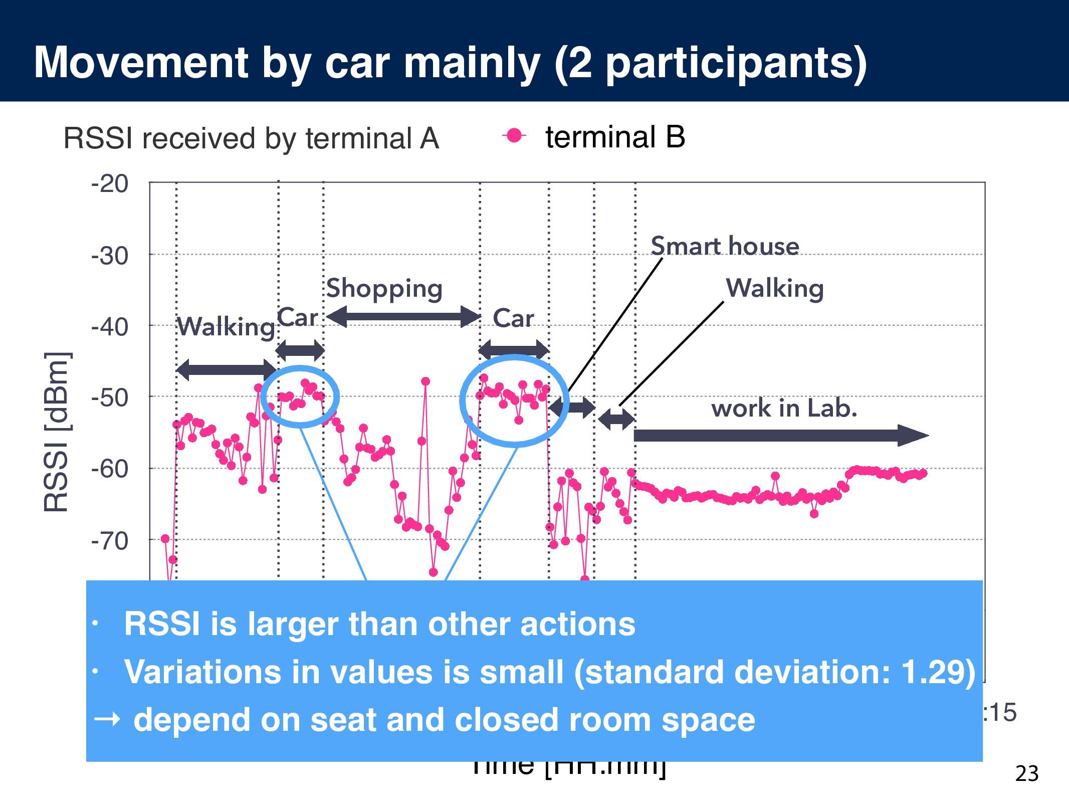 Movement by car mainly (2 participants) RSSI re...