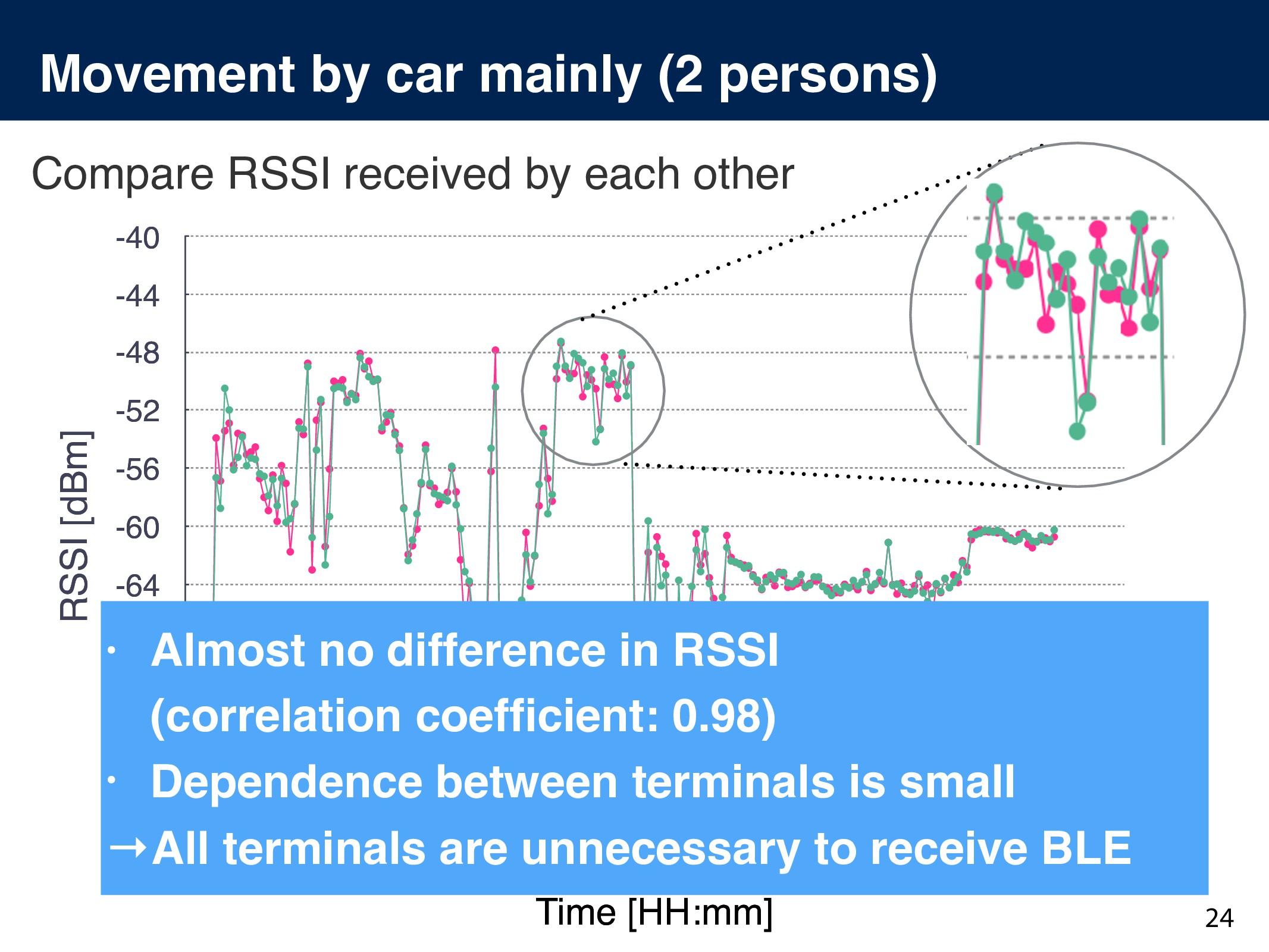 RSSI [dBm] -80 -76 -72 -68 -64 -60 -56 -52 -48 ...