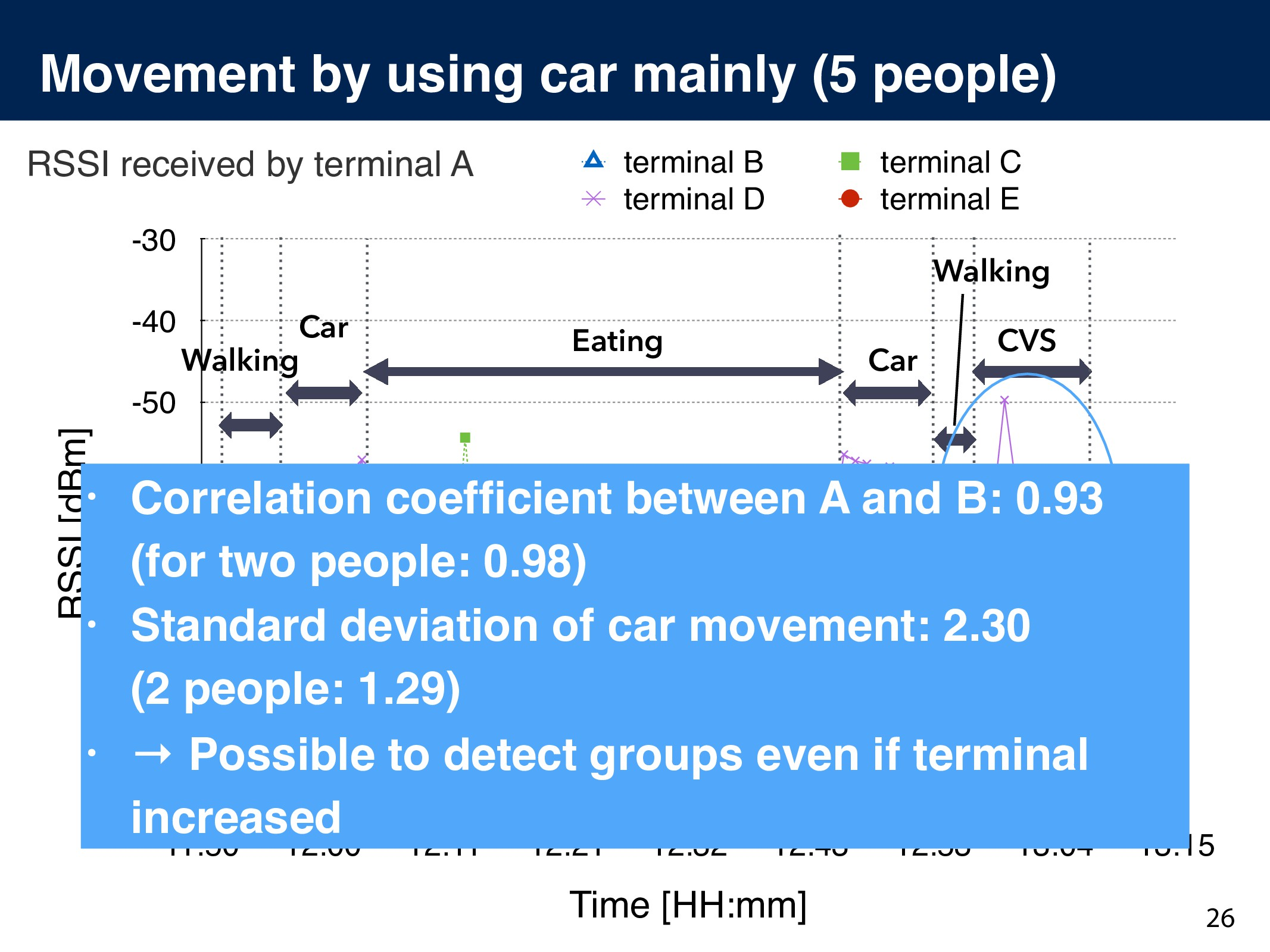 Movement by using car mainly (5 people) 26 RSSI...