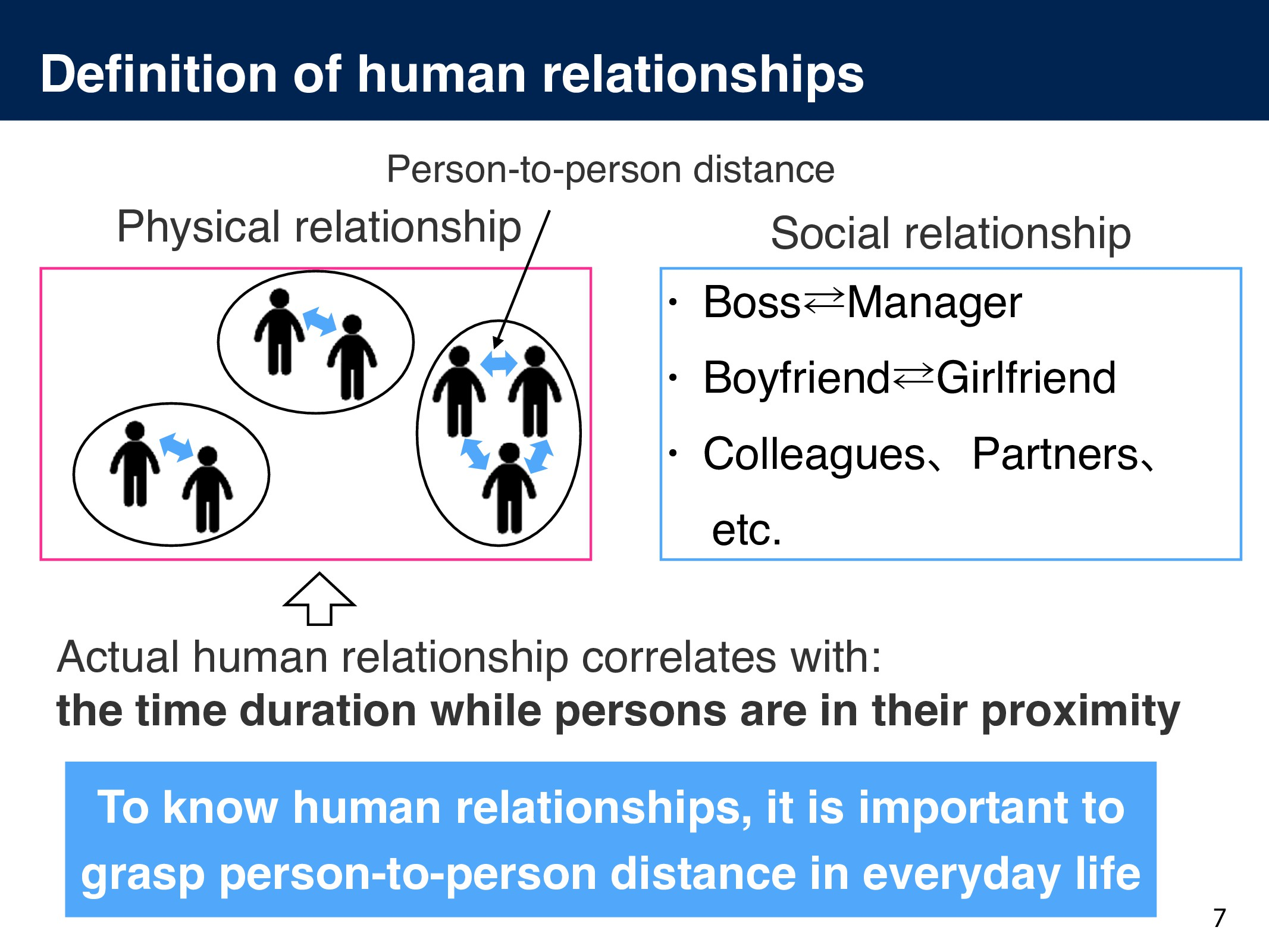 Definition of human relationships 7 • Boss⁶Manag...