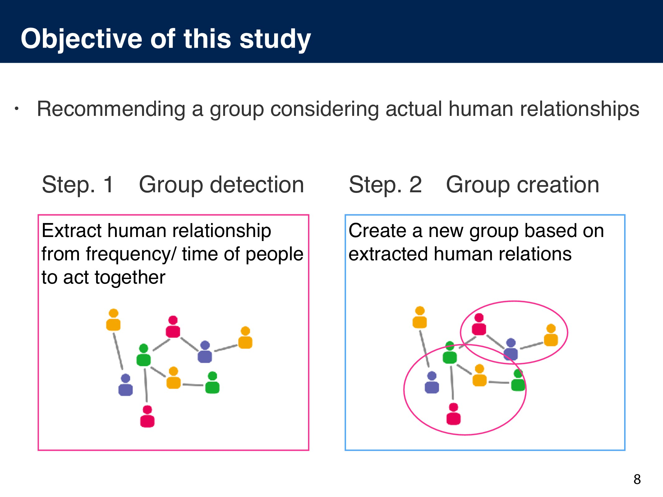 Objective of this study 8 Extract human relatio...
