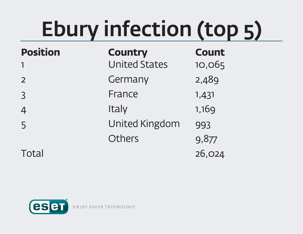 Ebury infection (top 5) Position Country Count ...