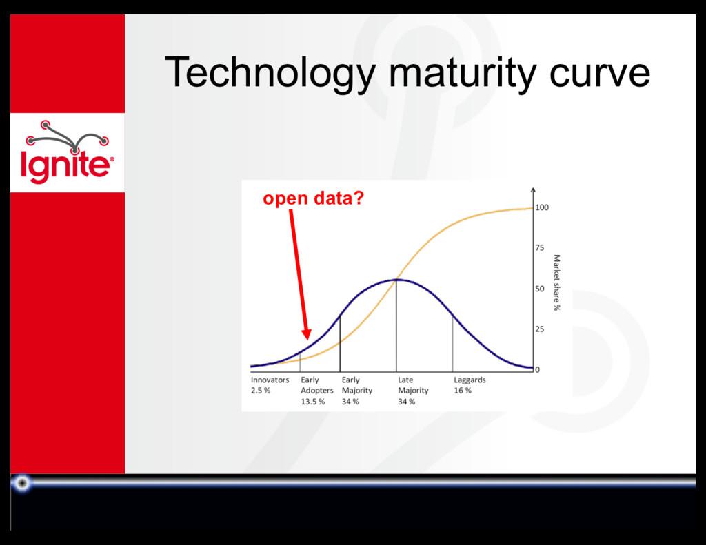 Technology maturity curve open data?