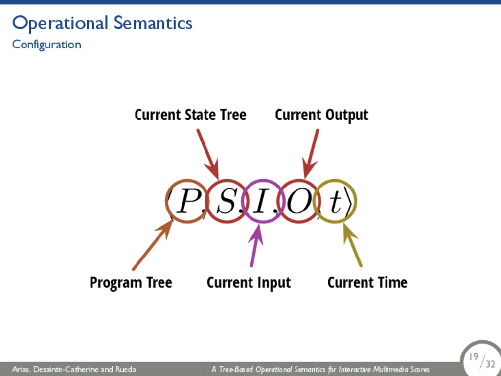 Operational Semantics Configuration hP, S, I, O...