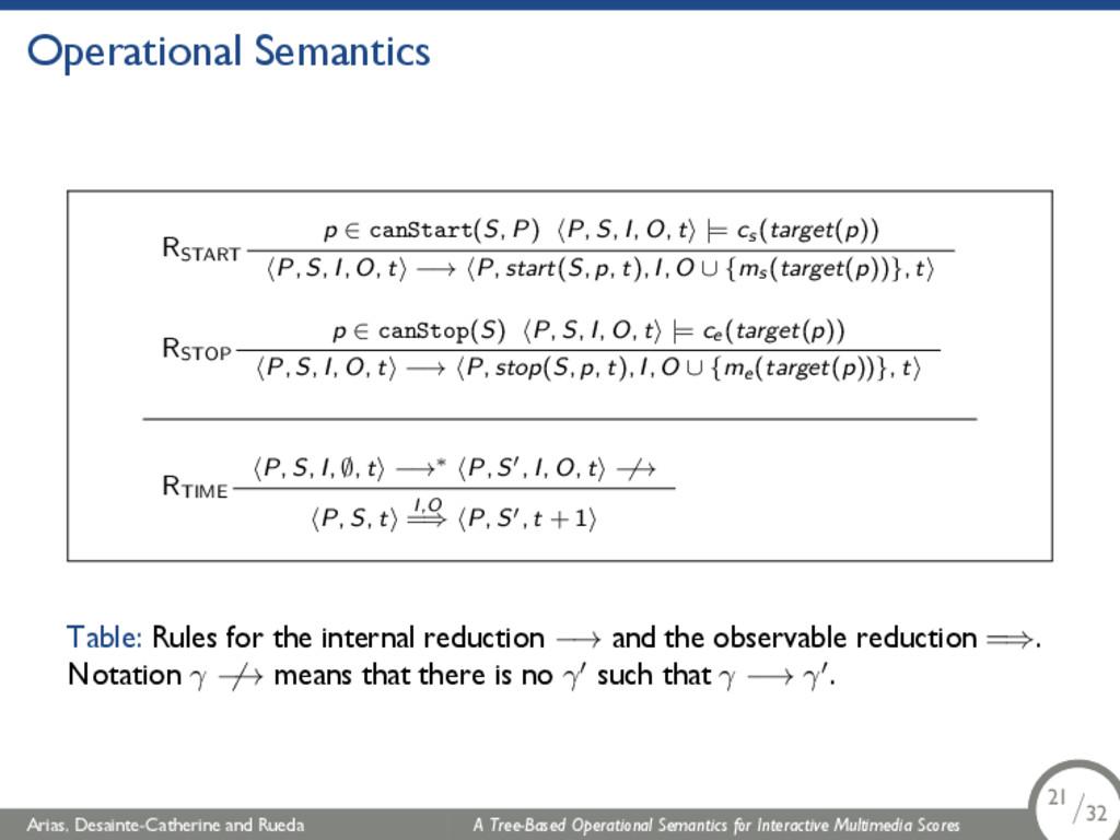 Operational Semantics RSTART p ∈ canStart(S, P)...