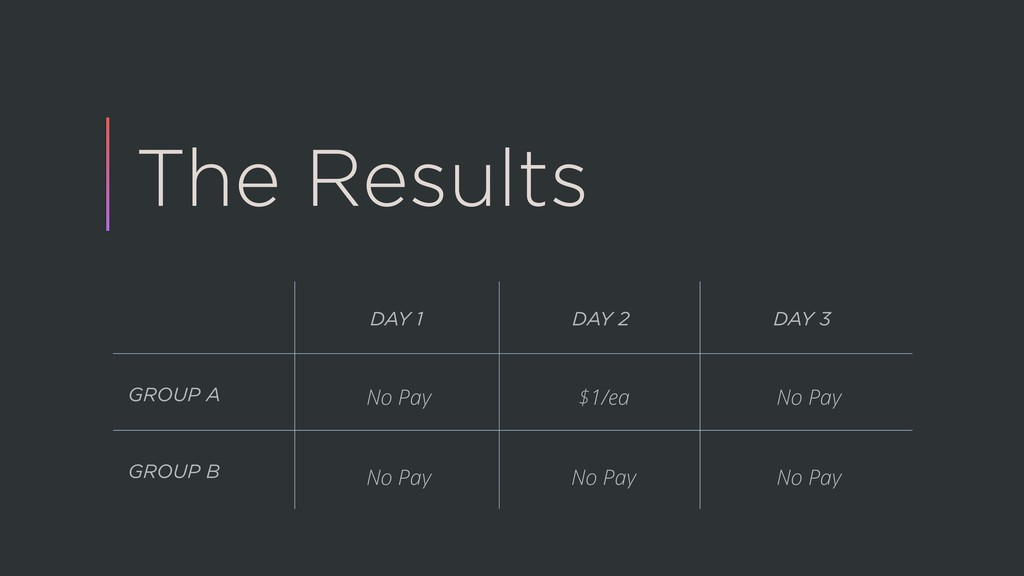 The Results GROUP A GROUP B DAY 1 DAY 2 DAY 3 N...