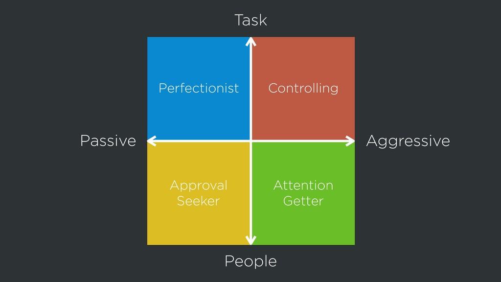 Passive Aggressive People Task Perfectionist Co...