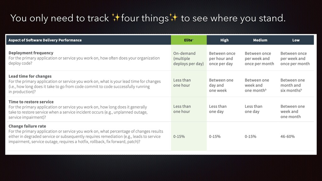 You only need to track ✨four things✨ to see whe...
