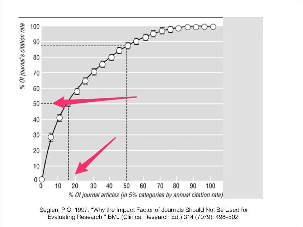 "Seglen, P O. 1997. ""Why the Impact Factor of Jo..."