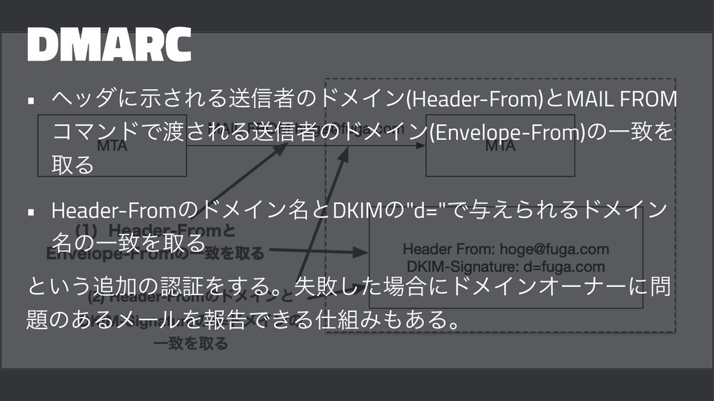 DMARC • ϔομʹࣔ͞ΕΔૹ৴ऀͷυϝΠϯ(Header-From)ͱMAIL FROM...
