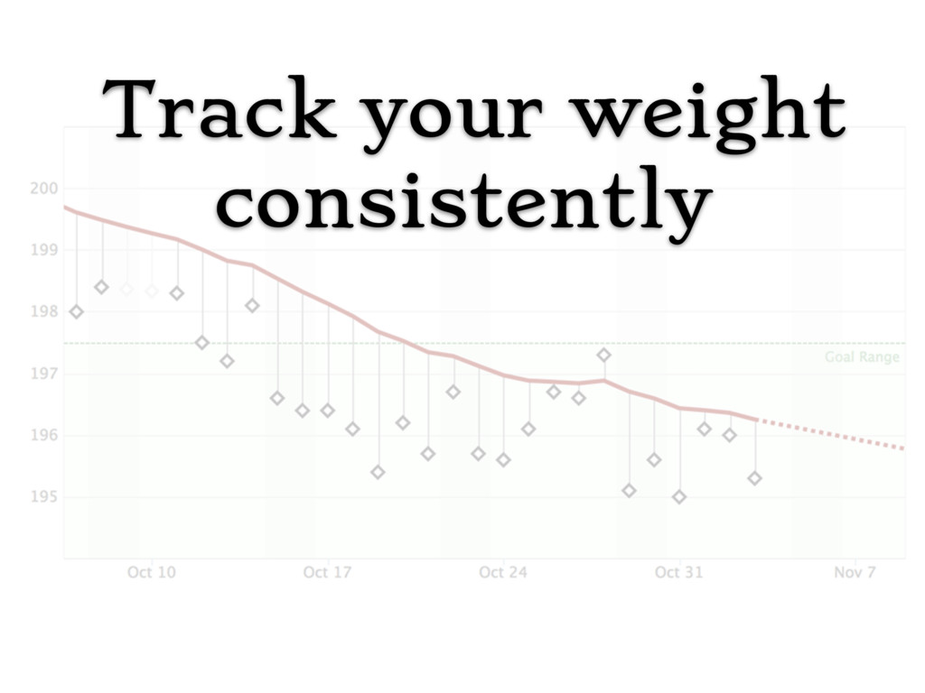 Track your weight consistently