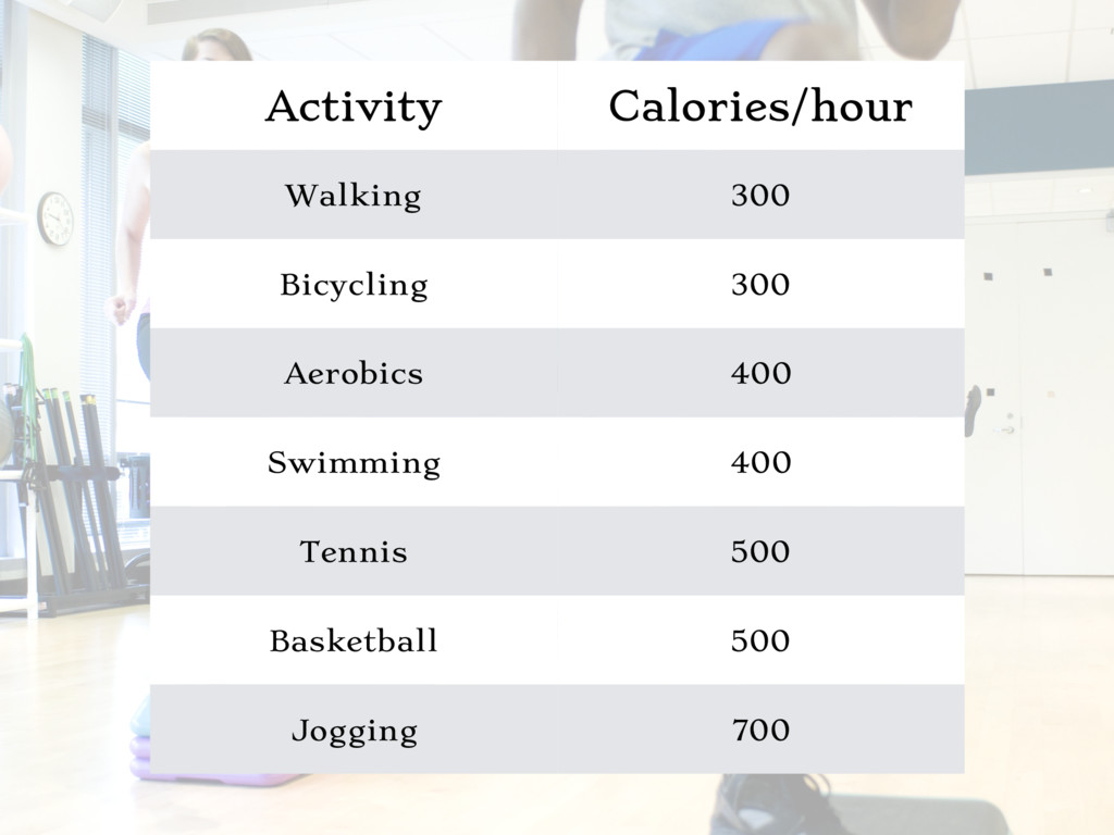 Activity Calories/hour Walking 300 Bicycling 30...