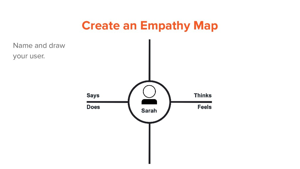 Name and draw your user. Create an Empathy Map