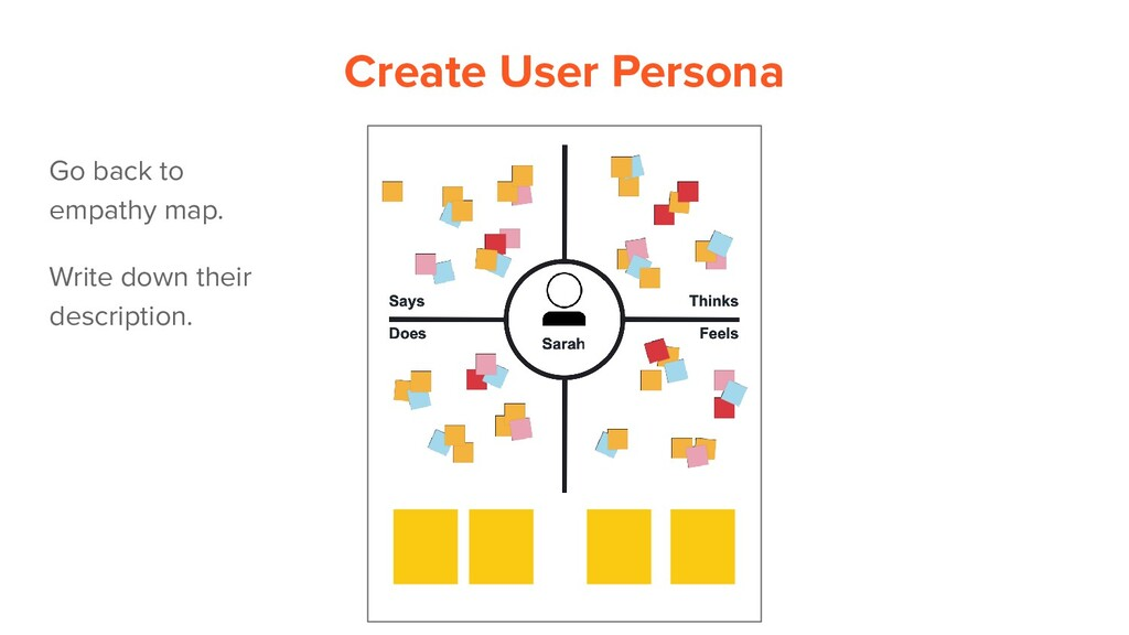 Go back to empathy map. Create User Persona Wri...