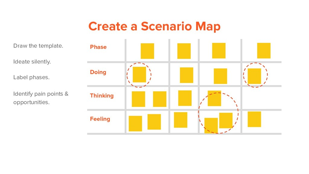 Create a Scenario Map Draw the template. Ideate...