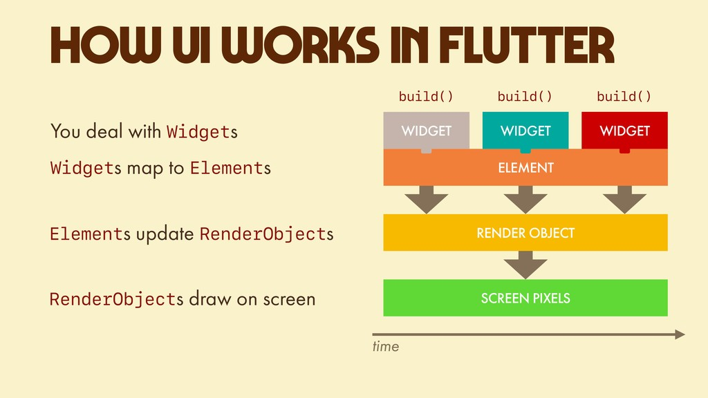 HOW UI WORKS IN FLUTTER RENDER OBJECT time SCRE...