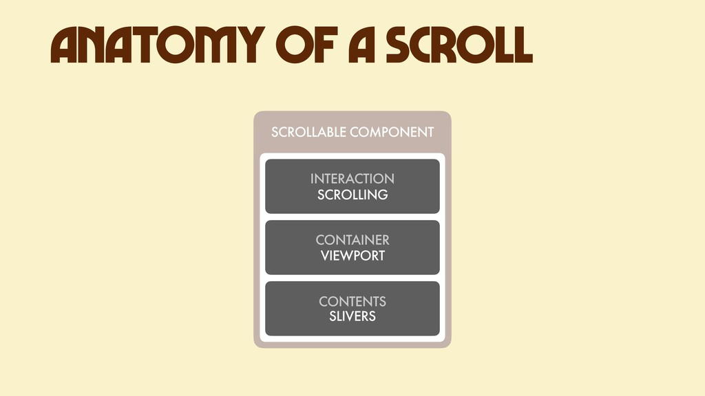 CONTENTS SLIVERS ANATOMY OF A SCROLL SCROLLABLE...